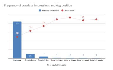 frequency of crawls vs impression vs avg position