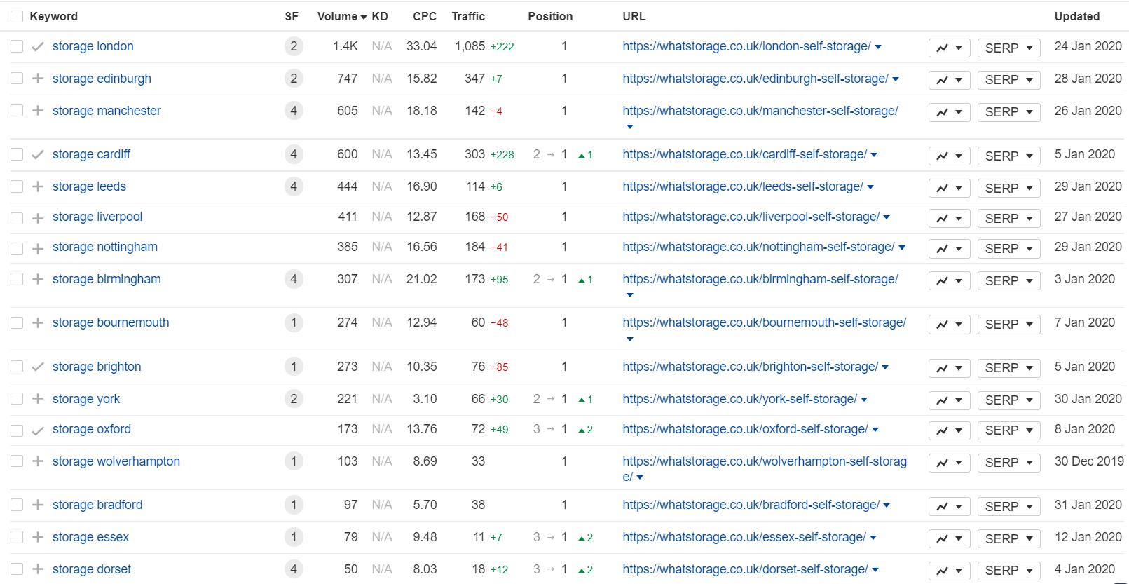 top storage rankings